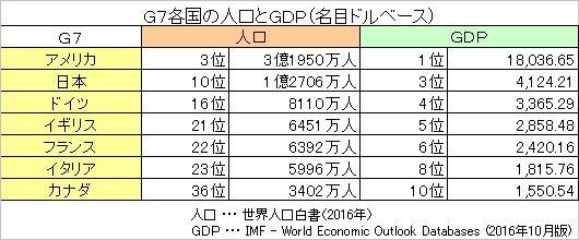 G7各国の人口とGDP