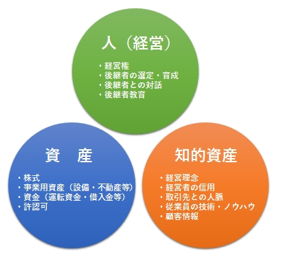 image/人(経営)資産 知的資産